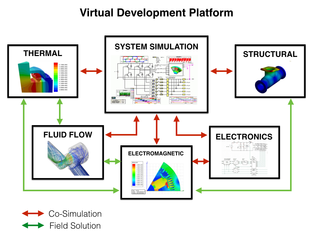 Virtual Development Platform
